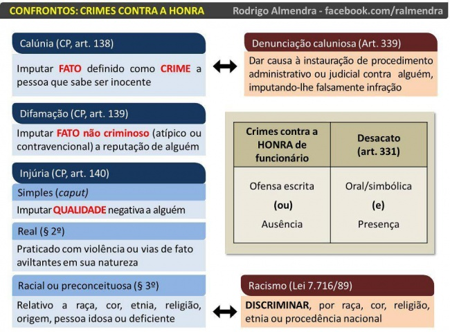 mapa mental crimes contra a honra